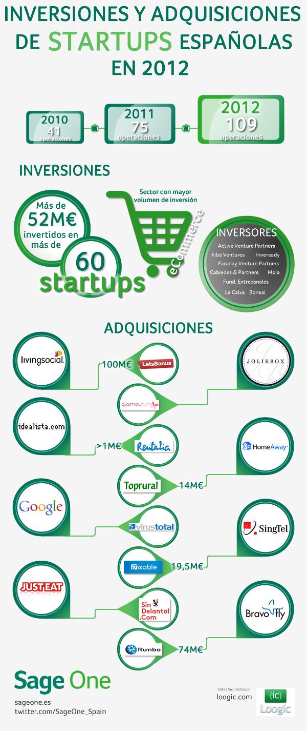 Inversiones y adquisiciones de StartUps españolas en 2012 - Sage One